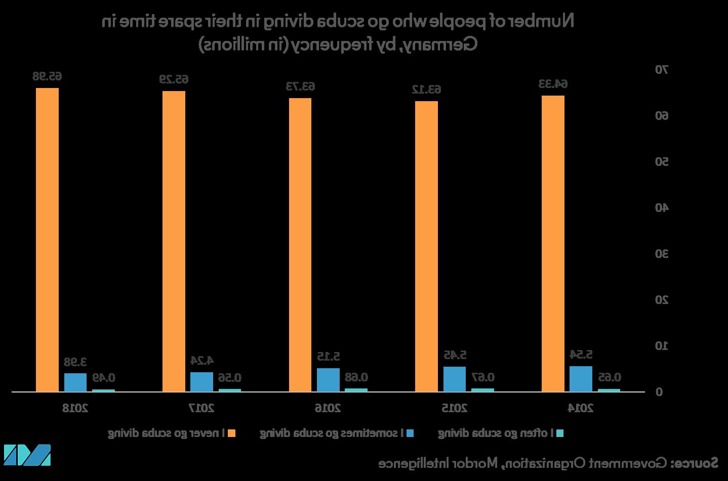 Le marché des équipements de plongée sous-marine a un impact massif sur les ventes dans l'industrie de la fabrication et de la construction 2021
